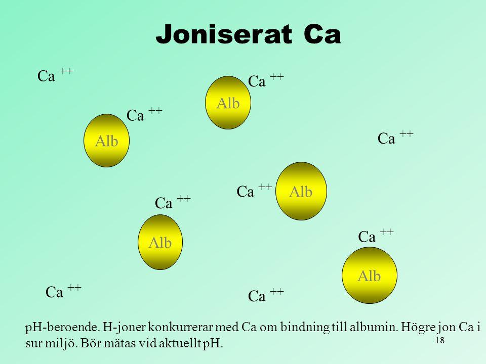 18 Alb Ca ++ pH-beroende. H-joner konkurrerar med Ca om bindning till albumin. Högre jon Ca i sur miljö. Bör mätas vid aktuellt pH. Joniserat Ca
