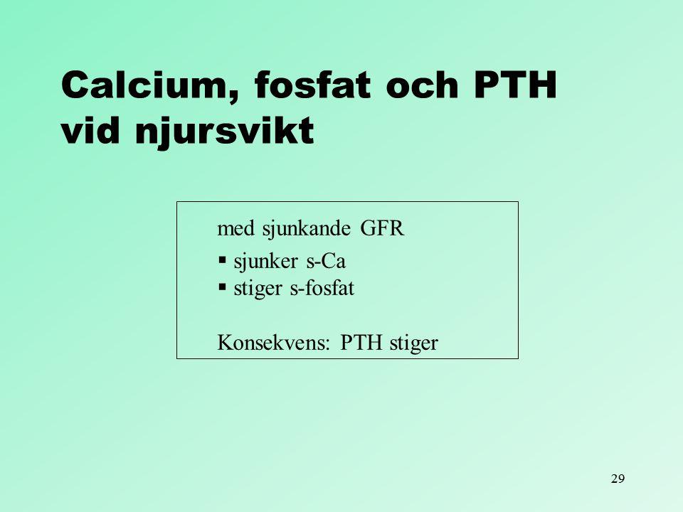 29 Calcium, fosfat och PTH vid njursvikt med sjunkande GFR  sjunker s-Ca  stiger s-fosfat Konsekvens: PTH stiger