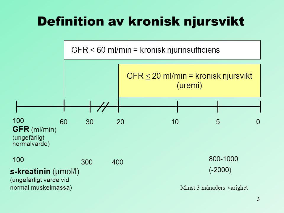 33 100 6030201050 GFR (ml/min) (ungefärligt normalvärde) 100 300 800-1000 (-2000) s-kreatinin (μmol/l) (ungefärligt värde vid normal muskelmassa) GFR