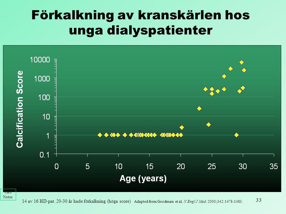 33 Adapted from Goodman et al. N Engl J Med. 2000;342:1478-1483. View Notes Förkalkning av kranskärlen hos unga dialyspatienter 14 av 16 HD-pat. 20-30