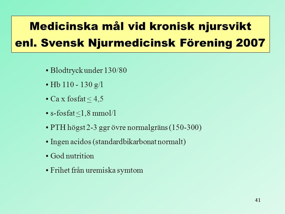 41 Medicinska mål vid kronisk njursvikt enl. Svensk Njurmedicinsk Förening 2007 Blodtryck under 130/80 Hb 110 - 130 g/l Ca x fosfat < 4,5 s-fosfat <1,