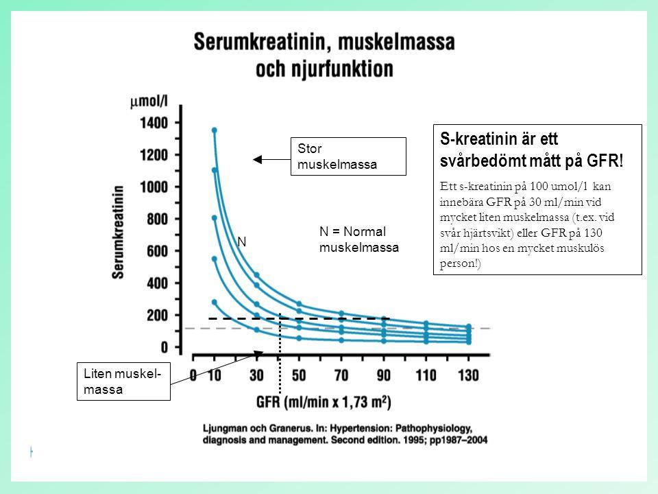 55 N Stor muskelmassa Liten muskel- massa N = Normal muskelmassa S-kreatinin är ett svårbedömt mått på GFR! Ett s-kreatinin på 100 umol/l kan innebära