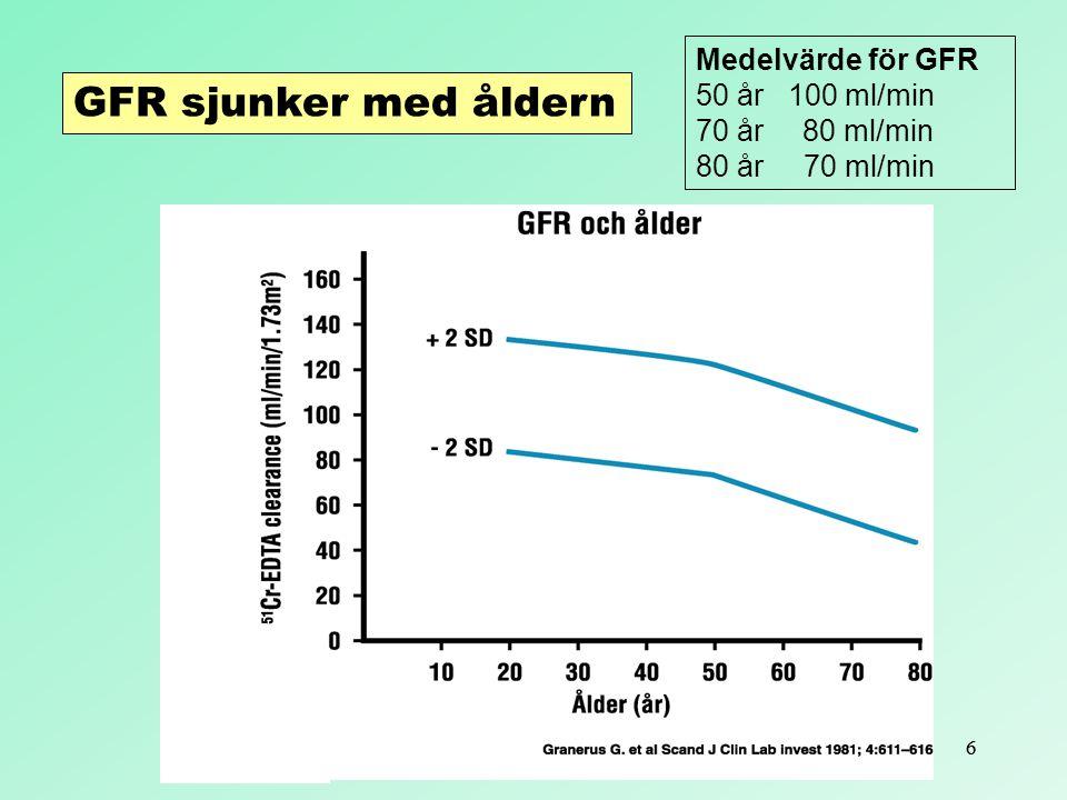 66 Medelvärde för GFR 50 år 100 ml/min 70 år 80 ml/min 80 år 70 ml/min GFR sjunker med åldern