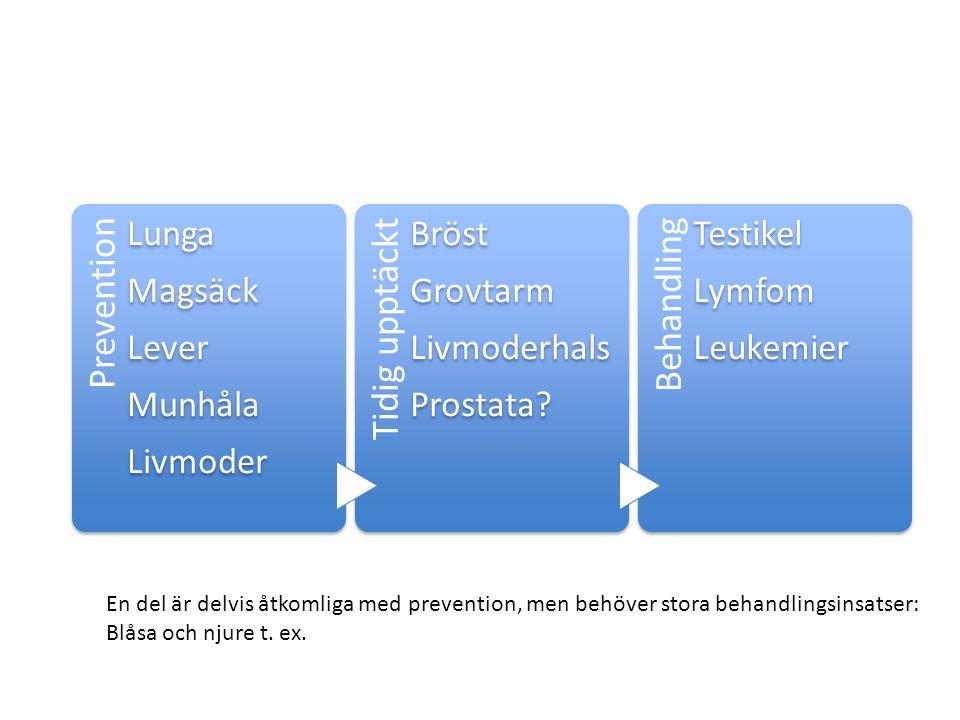 Prevention Lunga Magsäck Lever Munhåla Livmoder Tidig upptäckt Bröst Grovtarm Livmoderhals Prostata.