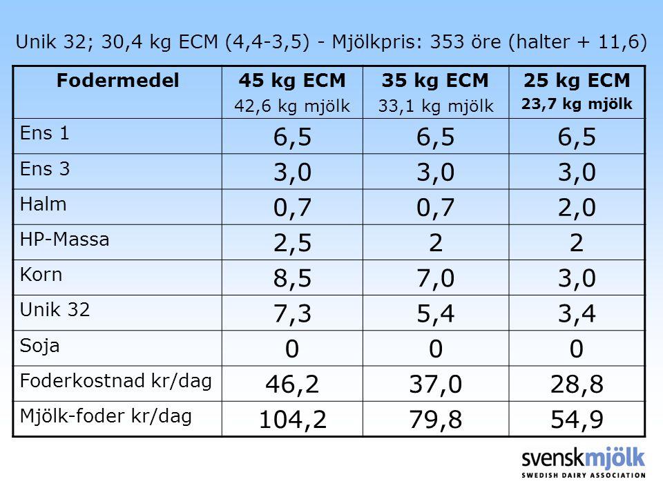 Unik 32; 30,4 kg ECM (4,4-3,5) - Mjölkpris: 353 öre (halter + 11,6) Fodermedel45 kg ECM 42,6 kg mjölk 35 kg ECM 33,1 kg mjölk 25 kg ECM 23,7 kg mjölk