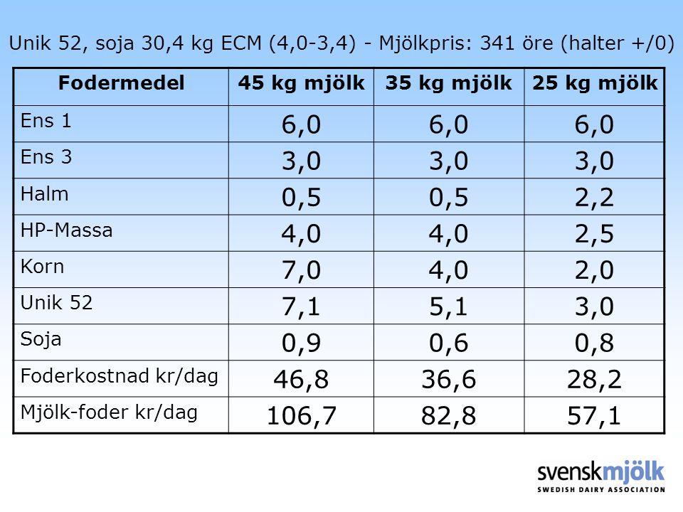 Unik 52, soja 30,4 kg ECM (4,0-3,4) - Mjölkpris: 341 öre (halter +/0) Fodermedel45 kg mjölk35 kg mjölk25 kg mjölk Ens 1 6,0 Ens 3 3,0 Halm 0,5 2,2 HP-