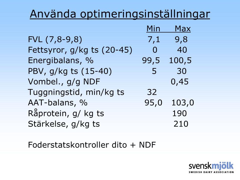 Använda optimeringsinställningar Min Max FVL (7,8-9,8) 7,1 9,8 Fettsyror, g/kg ts (20-45) 0 40 Energibalans, % 99,5 100,5 PBV, g/kg ts (15-40) 5 30 Vo