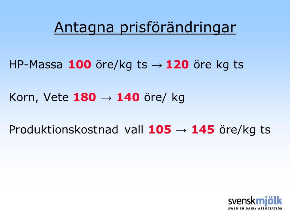 Antagna prisförändringar HP-Massa 100 öre/kg ts → 120 öre kg ts Korn, Vete 180 → 140 öre/ kg Produktionskostnad vall 105 → 145 öre/kg ts