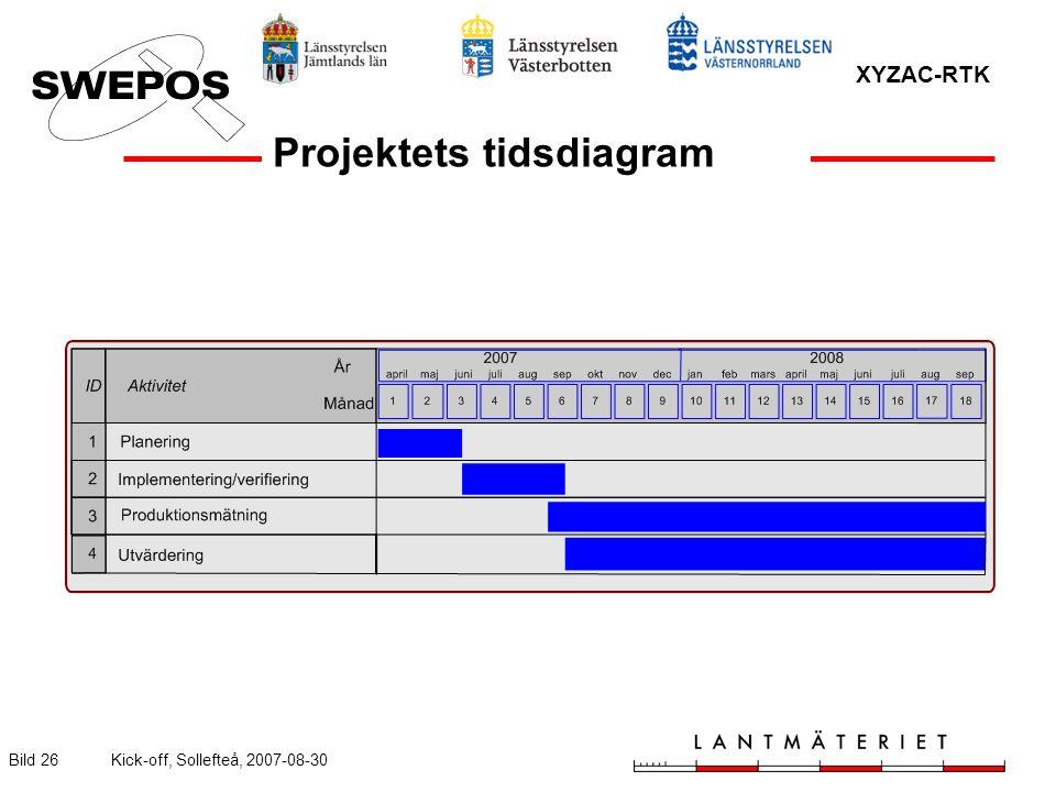 XYZAC-RTK Bild 26Kick-off, Sollefteå, 2007-08-30 Projektets tidsdiagram