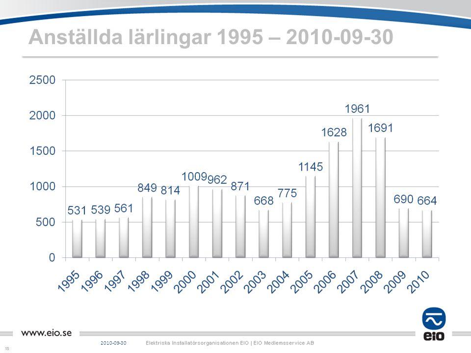 15 Anställda lärlingar 1995 – 2010-09-30 2010-09-30