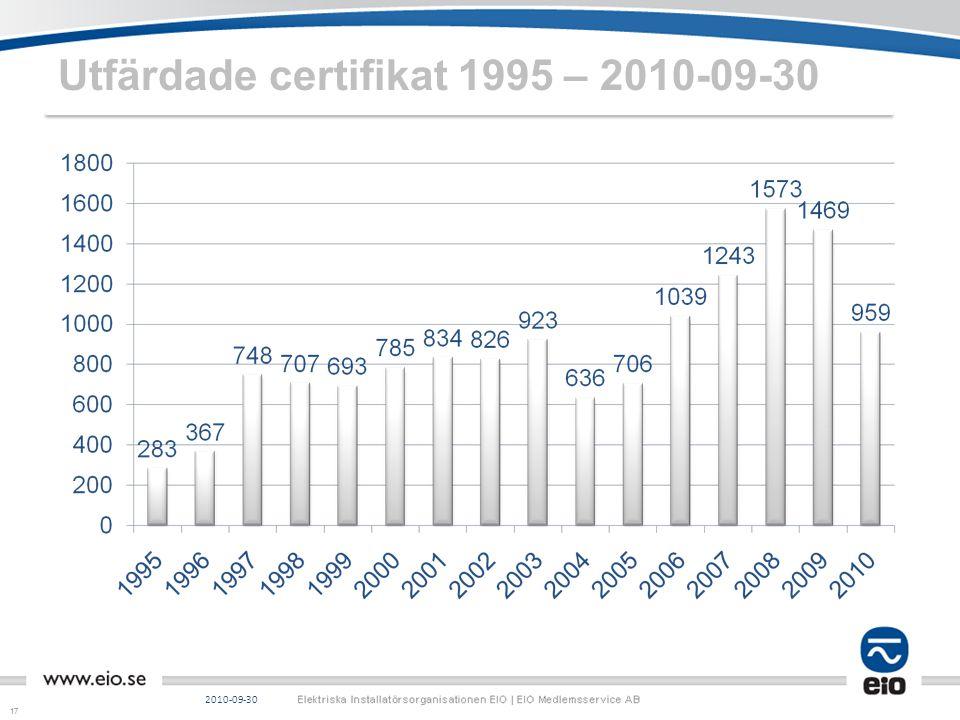 17 Utfärdade certifikat 1995 – 2010-09-30 2010-09-30