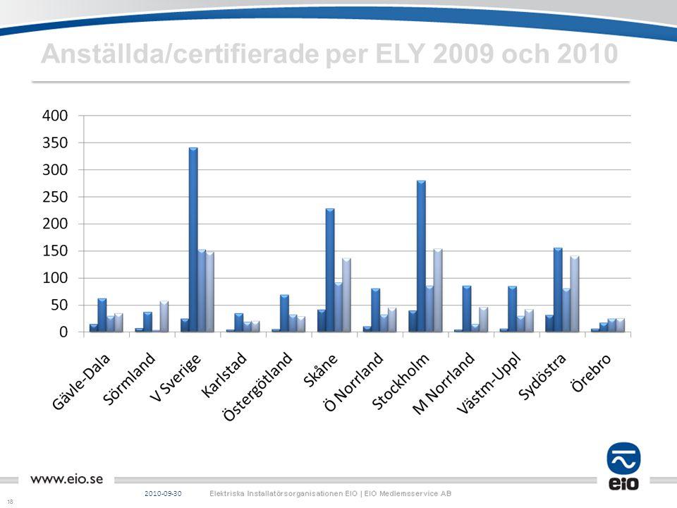 18 Anställda/certifierade per ELY 2009 och 2010 2010-09-30