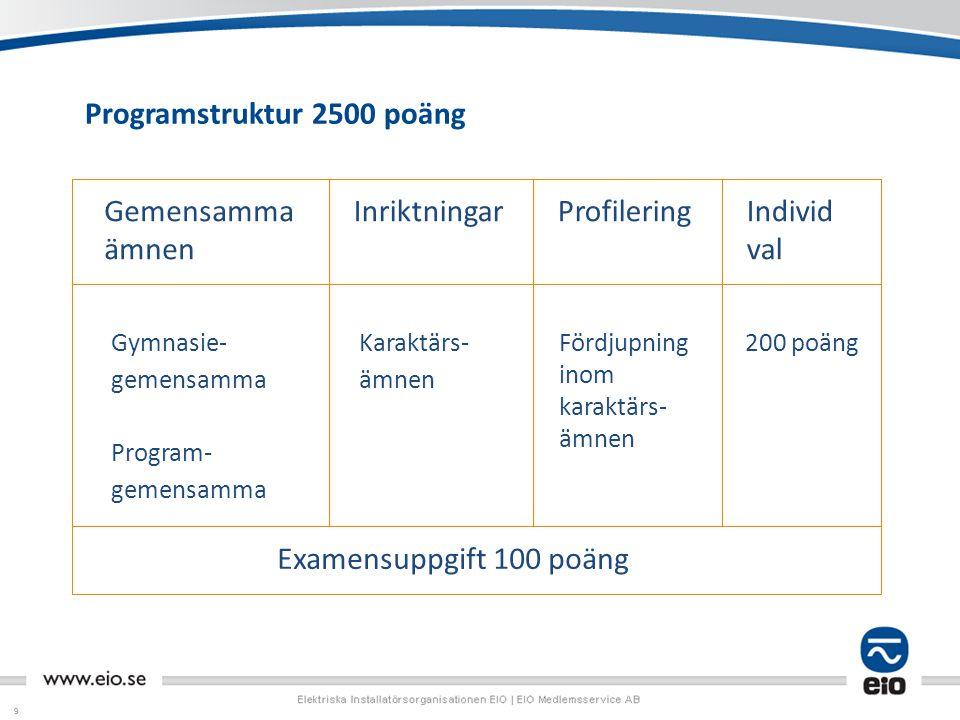 99 Programstruktur 2500 poäng Gemensamma ämnen InriktningarProfileringIndivid val Examensuppgift 100 poäng Fördjupning inom karaktärs- ämnen 200 poängKaraktärs- ämnen Gymnasie- gemensamma Program- gemensamma