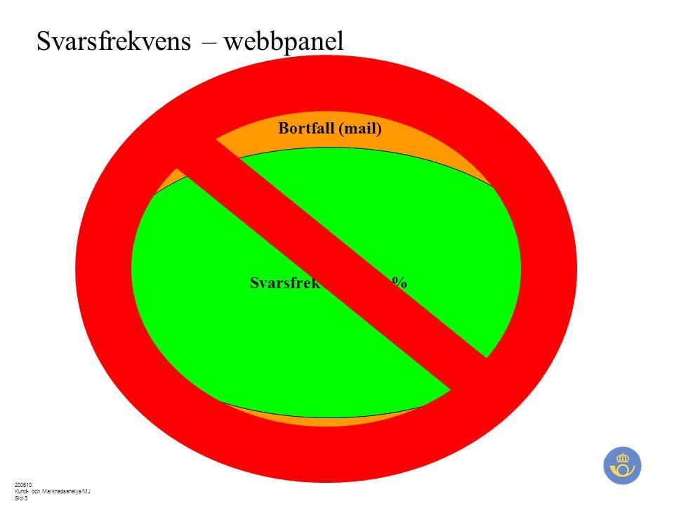 200610 Kund- och Marknadsanalys/MJ Sid 3 Svarsfrekvens – webbpanel Bortfall (mail) Svarsfrekvens = 85 %