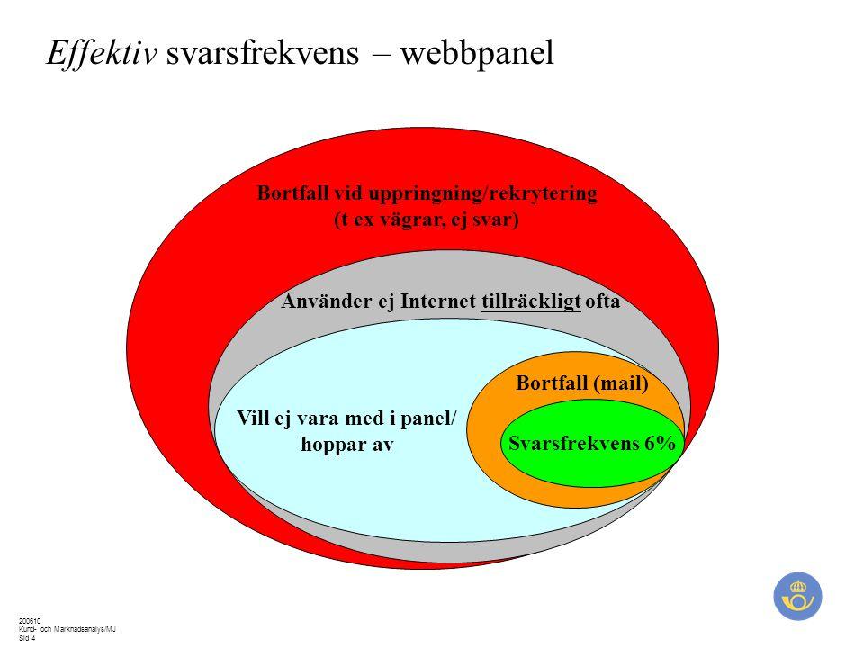 200610 Kund- och Marknadsanalys/MJ Sid 4 Effektiv svarsfrekvens – webbpanel Bortfall vid uppringning/rekrytering (t ex vägrar, ej svar) Använder ej Internet tillräckligt ofta Vill ej vara med i panel/ hoppar av Bortfall (mail) Svarsfrekvens 6%