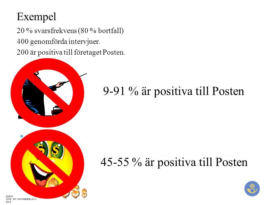 200610 Kund- och Marknadsanalys/MJ Sid 6 20 % svarsfrekvens (80 % bortfall) 400 genomförda intervjuer. 200 är positiva till företaget Posten. 45-55 %