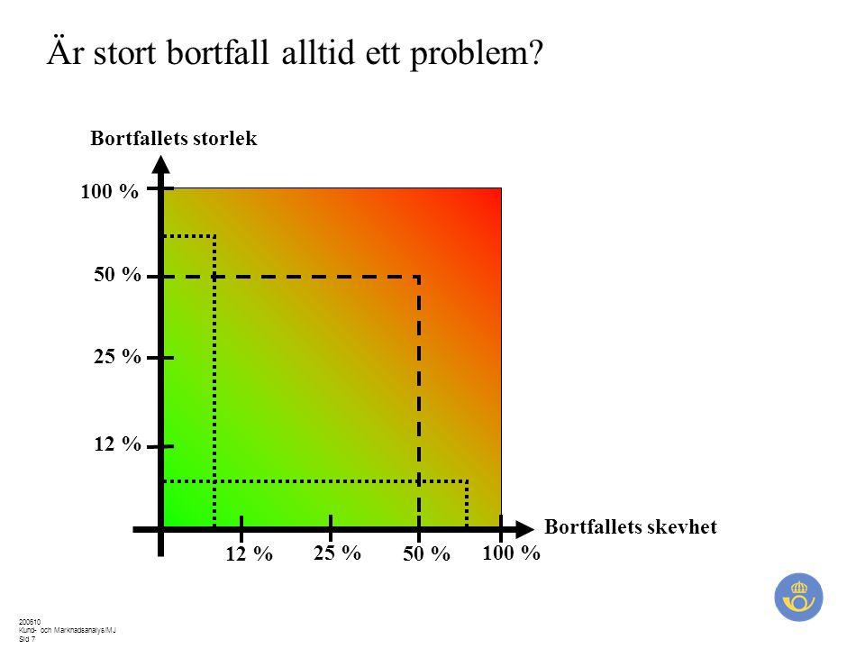 200610 Kund- och Marknadsanalys/MJ Sid 7 Bortfallets storlek Bortfallets skevhet 100 % 25 % 12 %50 % 12 % 50 % Är stort bortfall alltid ett problem