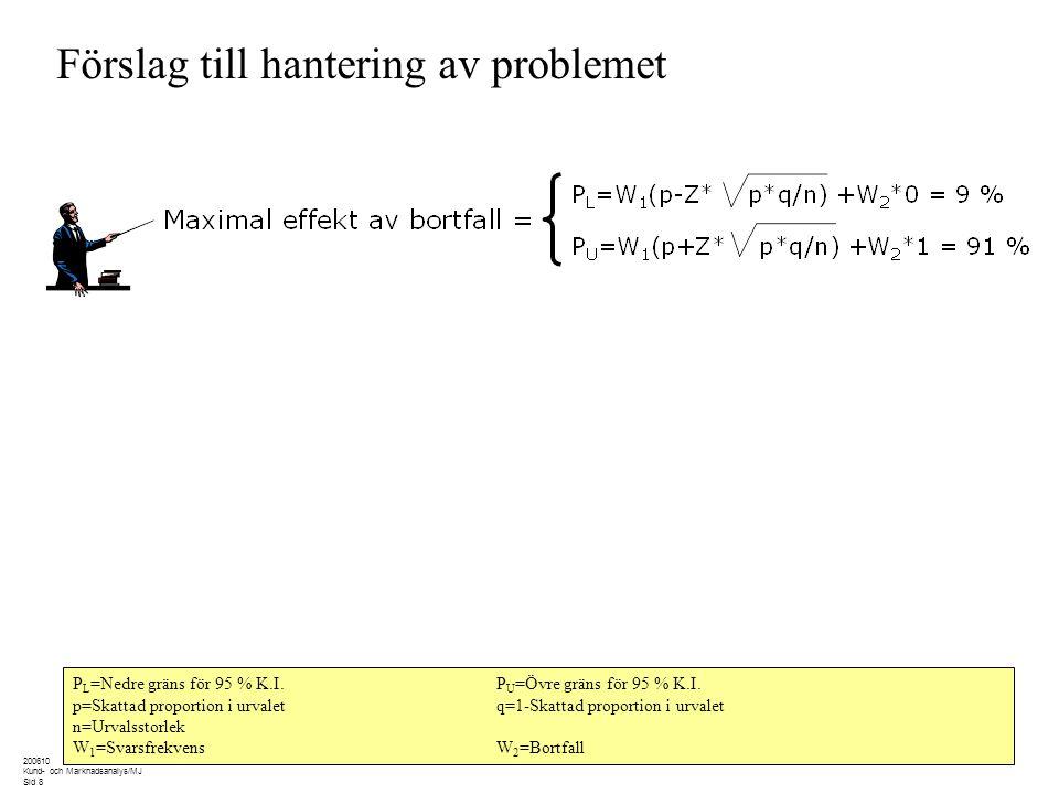 200610 Kund- och Marknadsanalys/MJ Sid 8 Förslag till hantering av problemet P L =Nedre gräns för 95 % K.I.P U =Övre gräns för 95 % K.I. p=Skattad pro