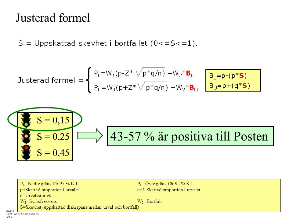 200610 Kund- och Marknadsanalys/MJ Sid 9 Justerad formel P L =Nedre gräns för 95 % K.I.P U =Övre gräns för 95 % K.I. p=Skattad proportion i urvaletq=1