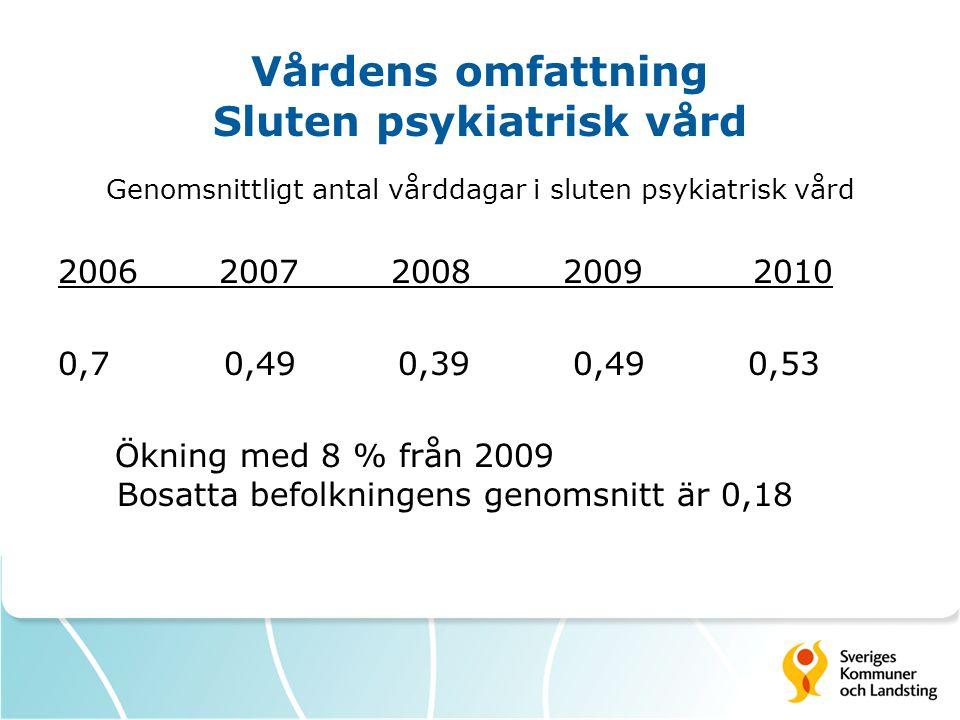 Vårdens omfattning Sluten psykiatrisk vård Genomsnittligt antal vårddagar i sluten psykiatrisk vård 2006 2007 2008 2009 2010 0,7 0,49 0,39 0,49 0,53 Ökning med 8 % från 2009 Bosatta befolkningens genomsnitt är 0,18