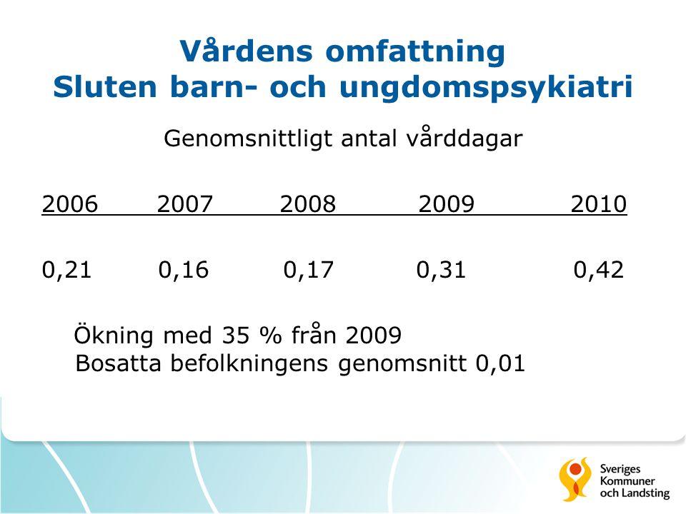Vårdens omfattning Sluten barn- och ungdomspsykiatri Genomsnittligt antal vårddagar 2006 2007 2008 2009 2010 0,21 0,16 0,17 0,31 0,42 Ökning med 35 % från 2009 Bosatta befolkningens genomsnitt 0,01