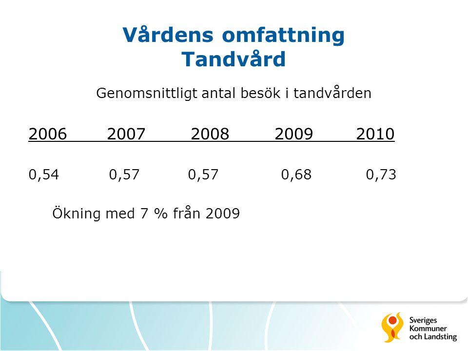 Vårdens omfattning Tandvård Genomsnittligt antal besök i tandvården 2006 2007 2008 20092010 0,54 0,57 0,57 0,68 0,73 Ökning med 7 % från 2009