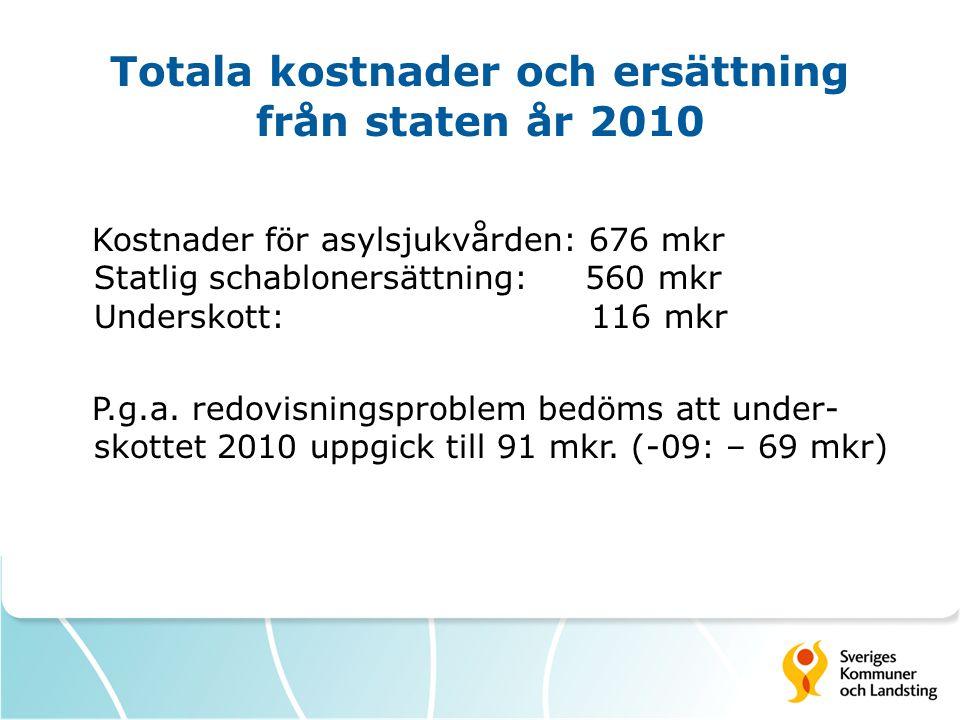 Totala kostnader och ersättning från staten år 2010 Kostnader för asylsjukvården: 676 mkr Statlig schablonersättning: 560 mkr Underskott: 116 mkr P.g.a.