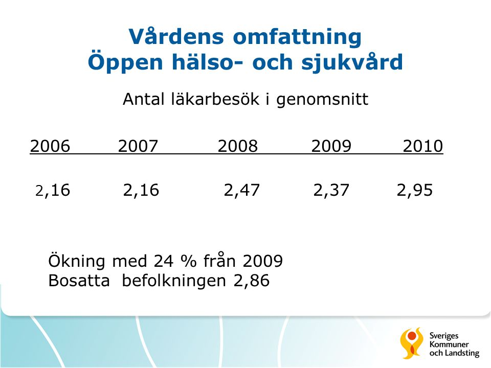Vårdens omfattning Öppen hälso- och sjukvård Antal läkarbesök i genomsnitt 2006 2007 2008 2009 2010 2,16 2,16 2,47 2,37 2,95 Ökning med 24 % från 2009 Bosatta befolkningen 2,86