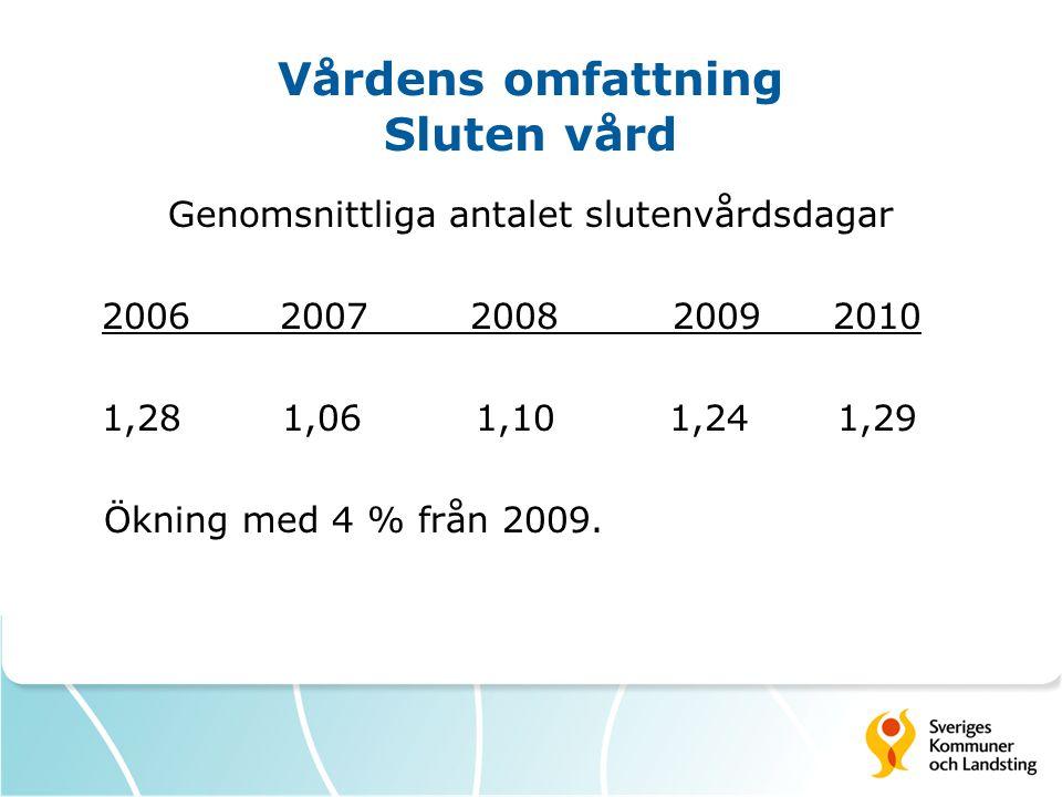 Vårdens omfattning Sluten somatisk vård Genomsnittligt antal vårddagar i sluten somatisk vård 2006 2007 2008 2009 2010 0,59 0,57 0,70 0,74 0,77 Ökning med 4 % från 2009 Bosatta befolkningens genomsnitt är 0,81