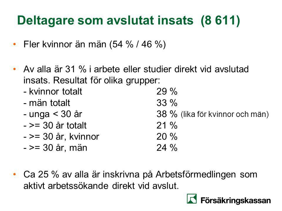 Deltagare som avslutat insats (8 611) Fler kvinnor än män (54 % / 46 %) Av alla är 31 % i arbete eller studier direkt vid avslutad insats.