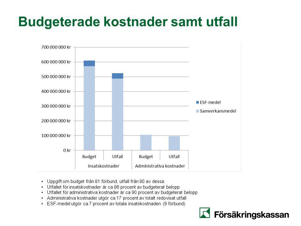 Budgeterade kostnader samt utfall Uppgift om budget från 81 förbund, utfall från 80 av dessa Utfallet för insatskostnader är ca 86 procent av budgeterat belopp Utfallet för administrativa kostnader är ca 90 procent av budgeterat belopp Administrativa kostnader utgör ca 17 procent av totalt redovisat utfall ESF-medel utgör ca 7 procent av totala insatskostnaden (9 förbund)