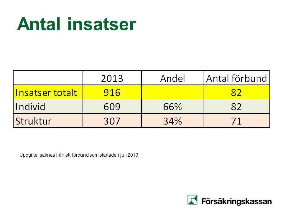 Antal insatser Uppgifter saknas från ett förbund som startade i juli 2013.
