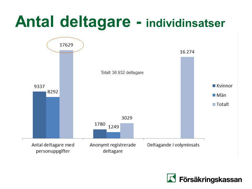 Antal deltagare - individinsatser Totalt 36 932 deltagare