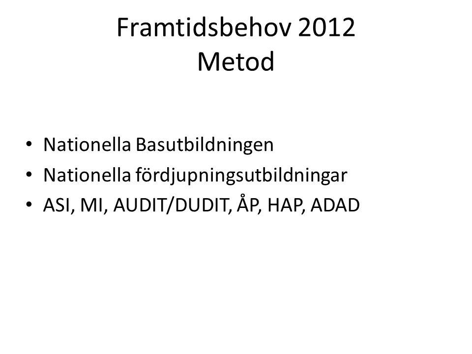 Framtidsbehov 2012 Metod Nationella Basutbildningen Nationella fördjupningsutbildningar ASI, MI, AUDIT/DUDIT, ÅP, HAP, ADAD