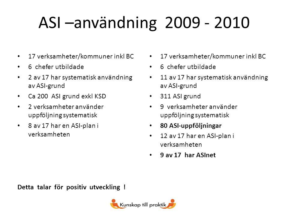ASI –användning 2009 - 2010 17 verksamheter/kommuner inkl BC 6 chefer utbildade 2 av 17 har systematisk användning av ASI-grund Ca 200 ASI grund exkl KSD 2 verksamheter använder uppföljning systematisk 8 av 17 har en ASI-plan i verksamheten Detta talar för positiv utveckling .