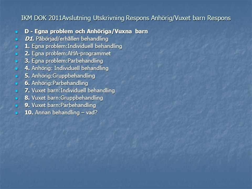 IKM DOK 2011Avslutning Utskrivning Respons Anhörig/Vuxet barn Respons D - Egna problem och Anhöriga/Vuxna barn D - Egna problem och Anhöriga/Vuxna bar