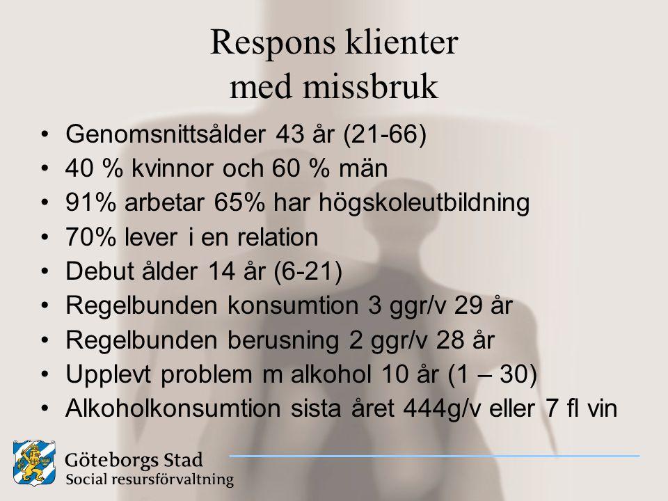 Respons klienter med missbruk Genomsnittsålder 43 år (21-66) 40 % kvinnor och 60 % män 91% arbetar 65% har högskoleutbildning 70% lever i en relation