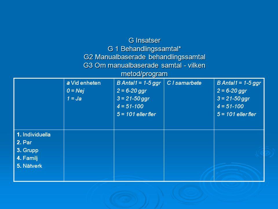 G Insatser G 1 Behandlingssamtal* G2 Manualbaserade behandlingssamtal G3 Om manualbaserade samtal - vilken metod/program a Vid enheten 0 = Nej 1 = Ja