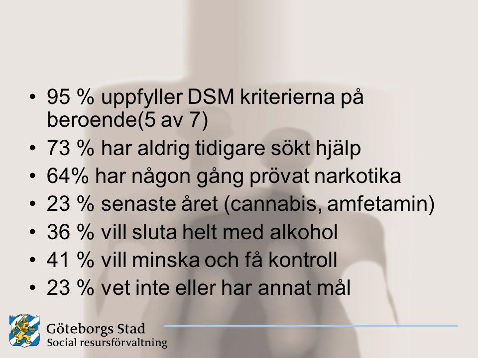 95 % uppfyller DSM kriterierna på beroende(5 av 7) 73 % har aldrig tidigare sökt hjälp 64% har någon gång prövat narkotika 23 % senaste året (cannabis