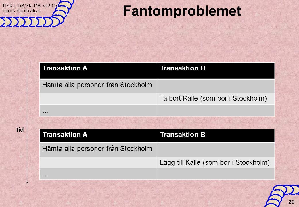 DSK1:DB/FK:DB vt2010 nikos dimitrakas Fantomproblemet 20 Transaktion ATransaktion B Hämta alla personer från Stockholm Ta bort Kalle (som bor i Stockholm) … tid Transaktion ATransaktion B Hämta alla personer från Stockholm Lägg till Kalle (som bor i Stockholm) …