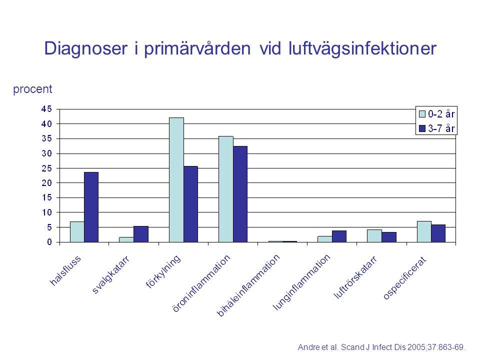 Diagnoser i primärvården vid luftvägsinfektioner procent Andre et al. Scand J Infect Dis 2005;37:863-69.