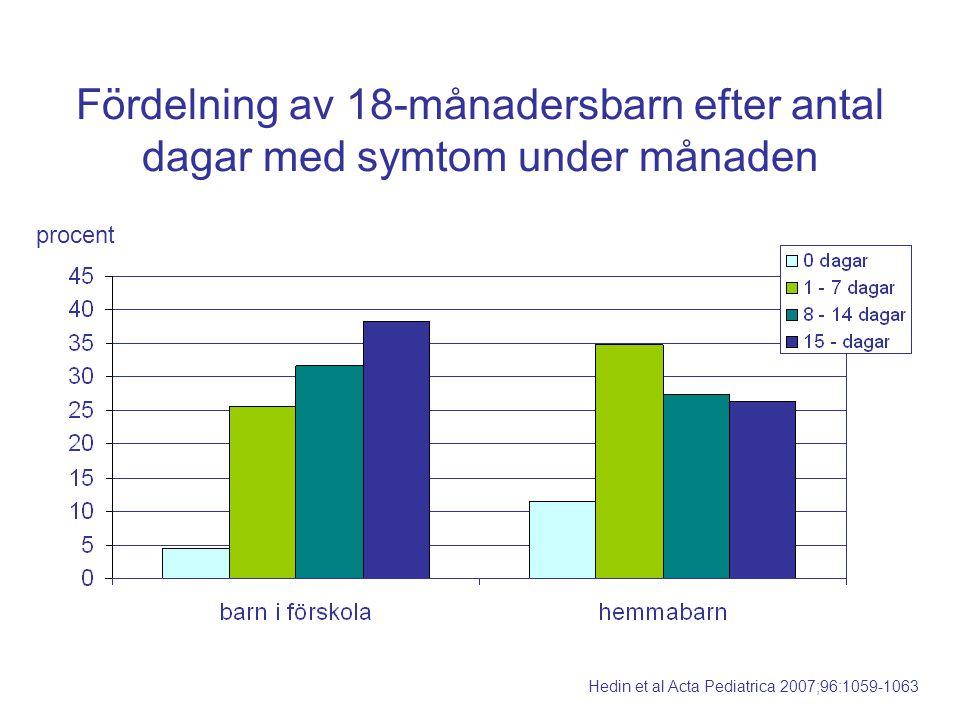 Fördelning av 18-månadersbarn efter antal dagar med symtom under månaden procent Hedin et al Acta Pediatrica 2007;96:1059-1063