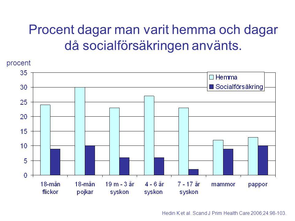 Procent dagar man varit hemma och dagar då socialförsäkringen använts. procent Hedin K et al. Scand J Prim Health Care 2006;24:98-103.