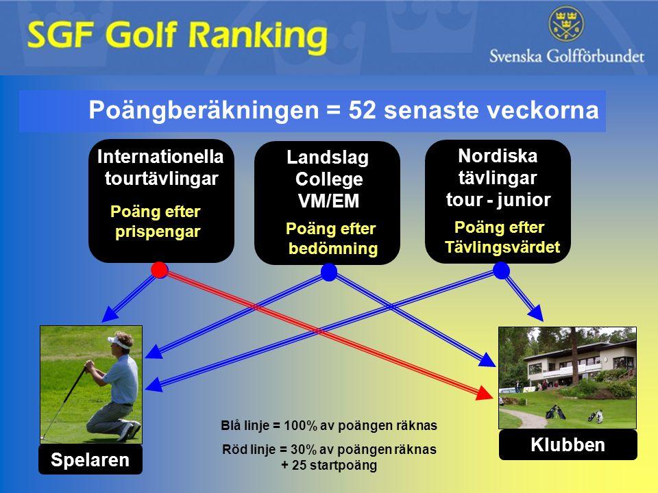 poängberäkningen Internationella tourtävlingar Poäng efter prispengar 1-100.000 kr 100 kr ger 1 poäng 101.000- 1000 kr ger 1 poäng Exempel Fredrik Jacobson vann 5.249.970 kr på Volvo Masters.