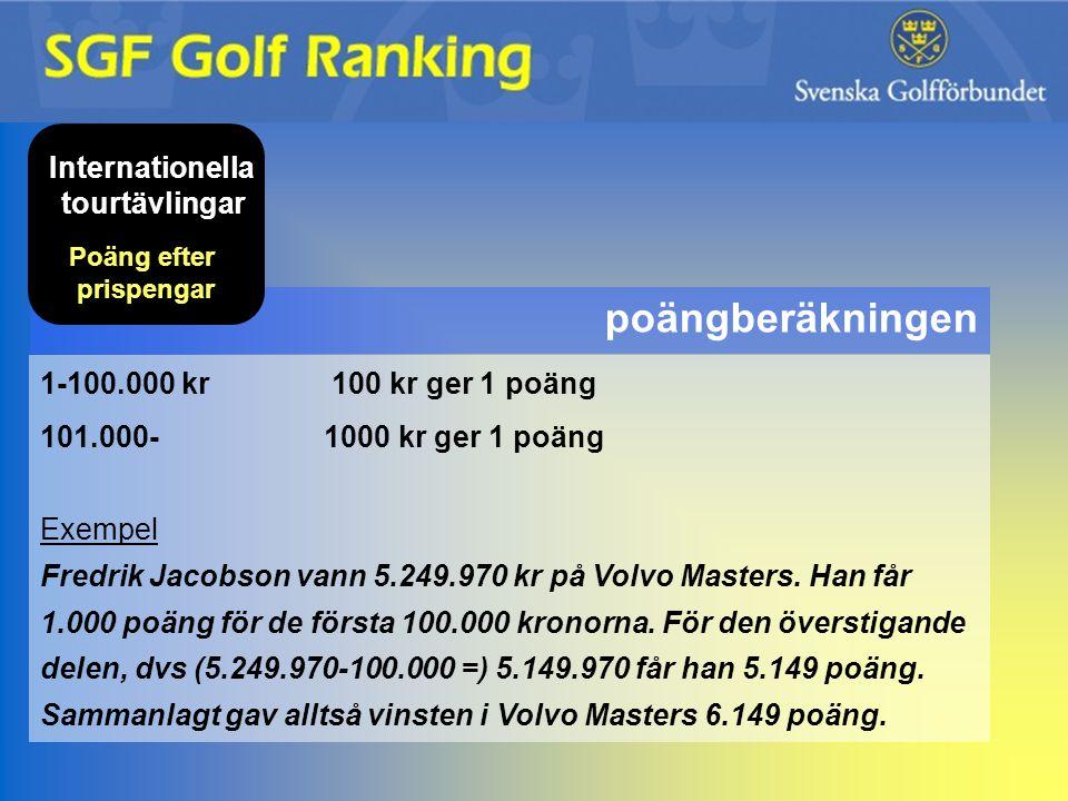 poängberäkningen Internationella tourtävlingar Poäng efter prispengar 1-100.000 kr 100 kr ger 1 poäng 101.000- 1000 kr ger 1 poäng Exempel Fredrik Jac