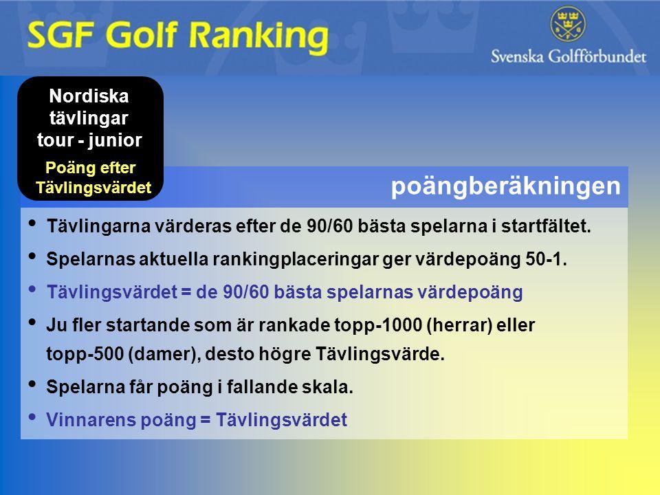 poängberäkningen Nordiska tävlingar tour - junior Poäng efter Tävlingsvärdet Tävlingarna värderas efter de 90/60 bästa spelarna i startfältet. Spelarn