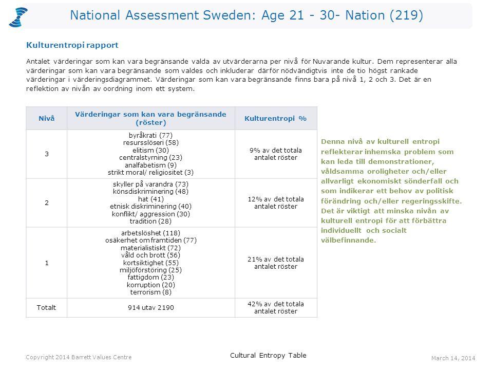 National Assessment Sweden: Age 21 - 30- Nation (219) Röster: Nuvarande kulturRöster: Önskad kulturHopp arbetstillfällen910798 välfungerande sjukvård127563 ansvar för kommande generationer207757 omsorg om de äldre84537 ekonomisk stabilitet377235 långsiktighet94435 omsorg om de utsatta94435 bevarande av naturen195233 engagemang134431 gemensamma värderingar63630 Ett värderingshopp inträffar när det är fler röster för en värdering gällande Önskad kultur än för en värdering gällande Nuvarande kultur.