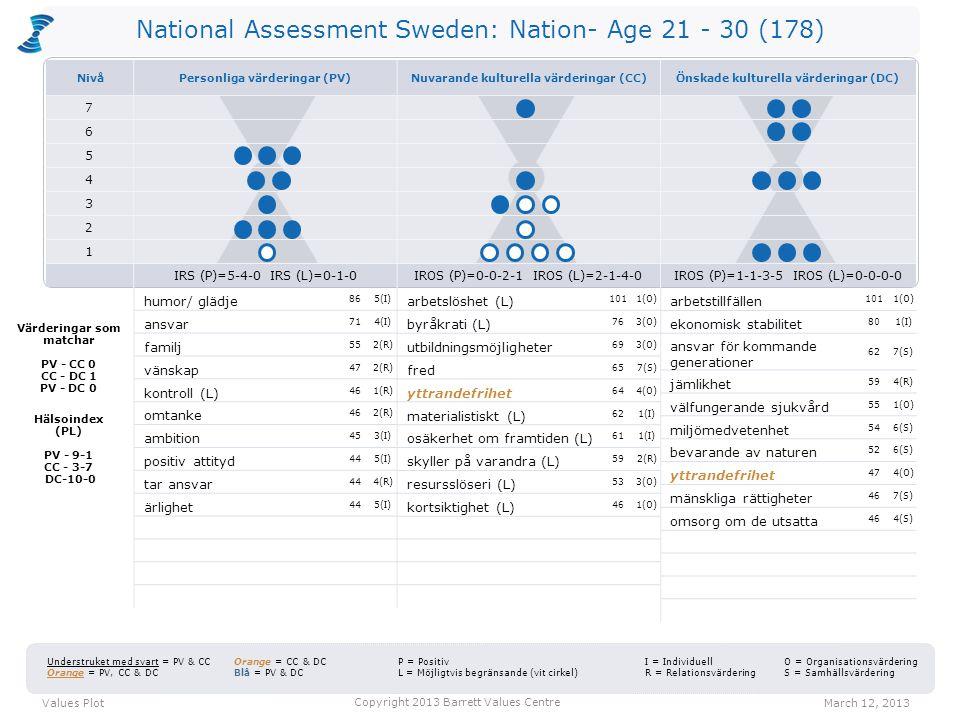 National Assessment Sweden: Nation- Age 21 - 30 (178) arbetslöshet (L) 1011(O) byråkrati (L) 763(O) utbildningsmöjligheter 693(O) fred 657(S) yttrandefrihet 644(O) materialistiskt (L) 621(I) osäkerhet om framtiden (L) 611(I) skyller på varandra (L) 592(R) resursslöseri (L) 533(O) kortsiktighet (L) 461(O) arbetstillfällen 1011(O) ekonomisk stabilitet 801(I) ansvar för kommande generationer 627(S) jämlikhet 594(R) välfungerande sjukvård 551(O) miljömedvetenhet 546(S) bevarande av naturen 526(S) yttrandefrihet 474(O) mänskliga rättigheter 467(S) omsorg om de utsatta 464(S) Values PlotMarch 12, 2013 Copyright 2013 Barrett Values Centre I = Individuell R = Relationsvärdering Understruket med svart = PV & CC Orange = PV, CC & DC Orange = CC & DC Blå = PV & DC P = Positiv L = Möjligtvis begränsande (vit cirkel) O = Organisationsvärdering S = Samhällsvärdering Värderingar som matchar PV - CC 0 CC - DC 1 PV - DC 0 Hälsoindex (PL) PV - 9-1 CC - 3-7 DC-10-0 humor/ glädje 865(I) ansvar 714(I) familj 552(R) vänskap 472(R) kontroll (L) 461(R) omtanke 462(R) ambition 453(I) positiv attityd 445(I) tar ansvar 444(R) ärlighet 445(I) NivåPersonliga värderingar (PV)Nuvarande kulturella värderingar (CC)Önskade kulturella värderingar (DC) 7 6 5 4 3 2 1 IRS (P)=5-4-0 IRS (L)=0-1-0IROS (P)=0-0-2-1 IROS (L)=2-1-4-0IROS (P)=1-1-3-5 IROS (L)=0-0-0-0