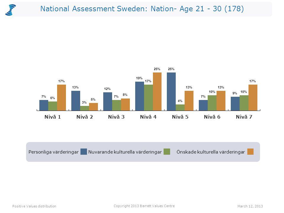 National Assessment Sweden: Nation- Age 21 - 30 (178) Personliga värderingarNuvarande kulturella värderingarÖnskade kulturella värderingar Positive Va