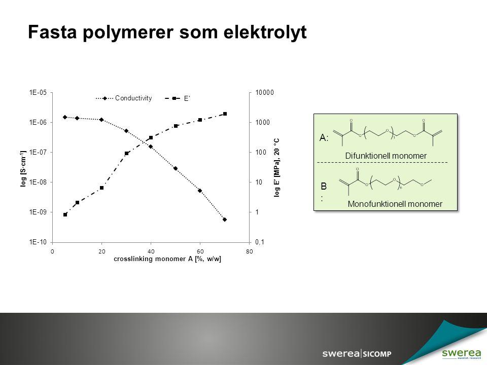 Fasta polymerer som elektrolyt A: B:B: Difunktionell monomer Monofunktionell monomer